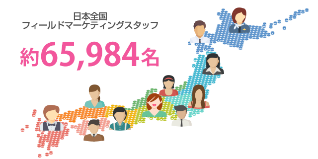 日本全国63,000人のフィールドマーケティングスタッフ