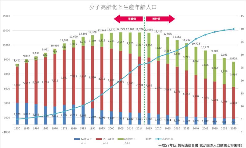 少子高齢化と生産年齢人口