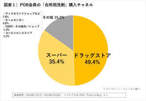 図表1)POB会員の「台所用洗剤」購入チャネル