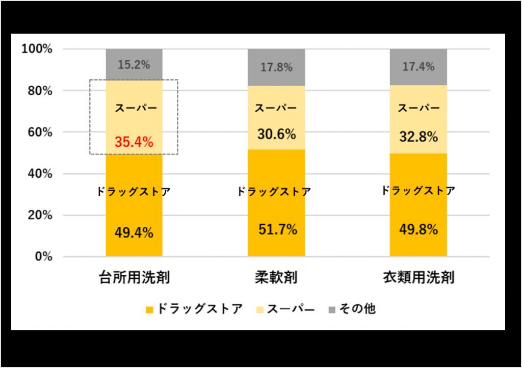 図表2)POB会員の「住居用洗剤」3カテゴリの購入チャネル