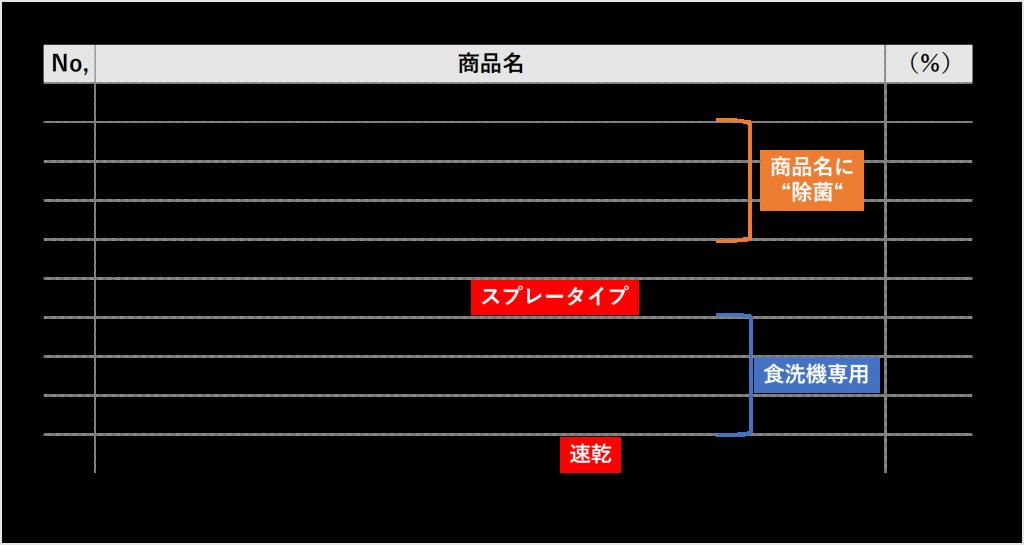 図表3)POB会員の「台所用洗剤」購入商品