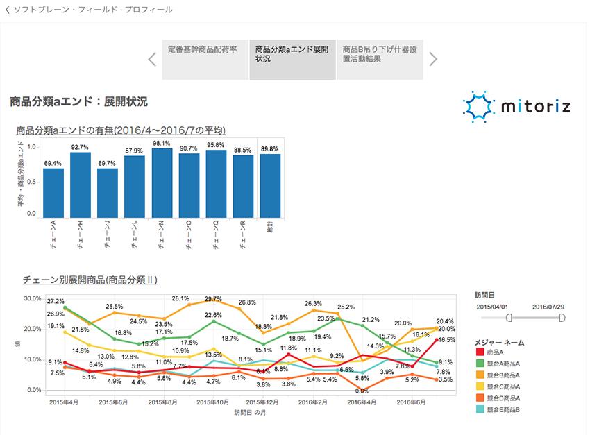 BIツールを活用した様々なデータ分析
