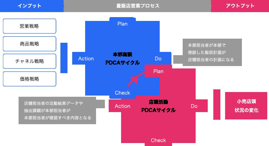 フィールド活動におけるKPI達成計画と検証PDCA