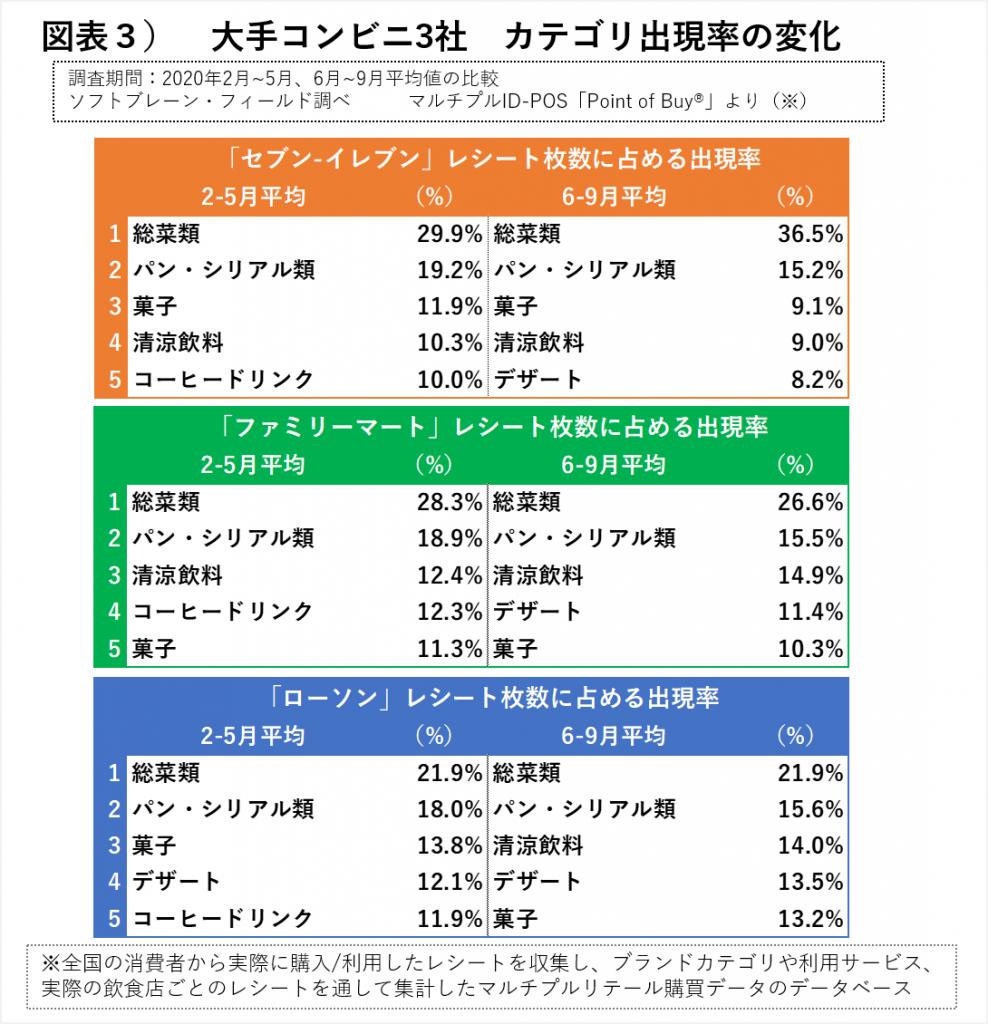 大手コンビニ3社、カテゴリ出現率変化