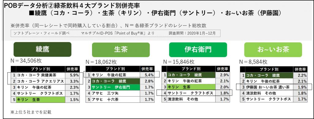 緑茶飲料4大ブランド併売率
