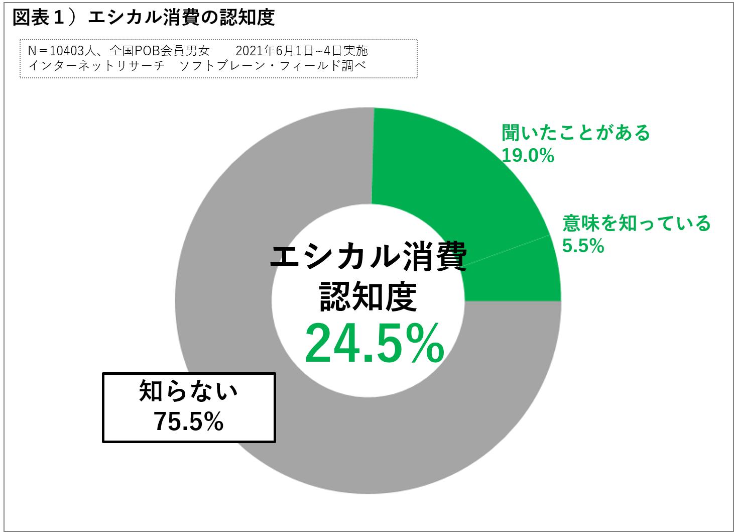 エシカル消費認知度は24.5%