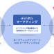 ソフトブレーン・フィールド、WEDとレシート情報の行動履歴から消費者にアプローチできる デジタルマーケテイングの開発におけるパートナーシップを締結